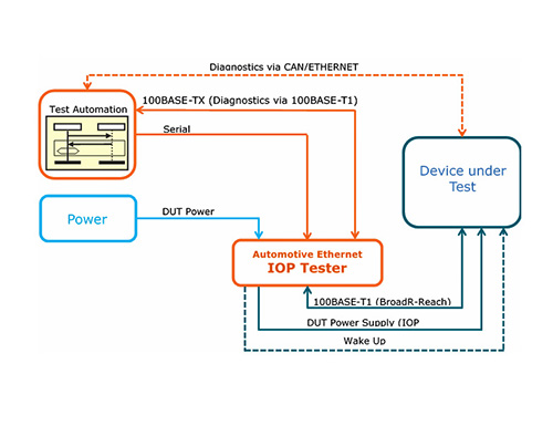 Test structure for Automotive Ethernet interoperability